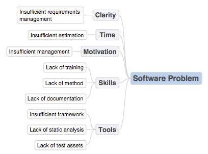 Software Problem Diagram